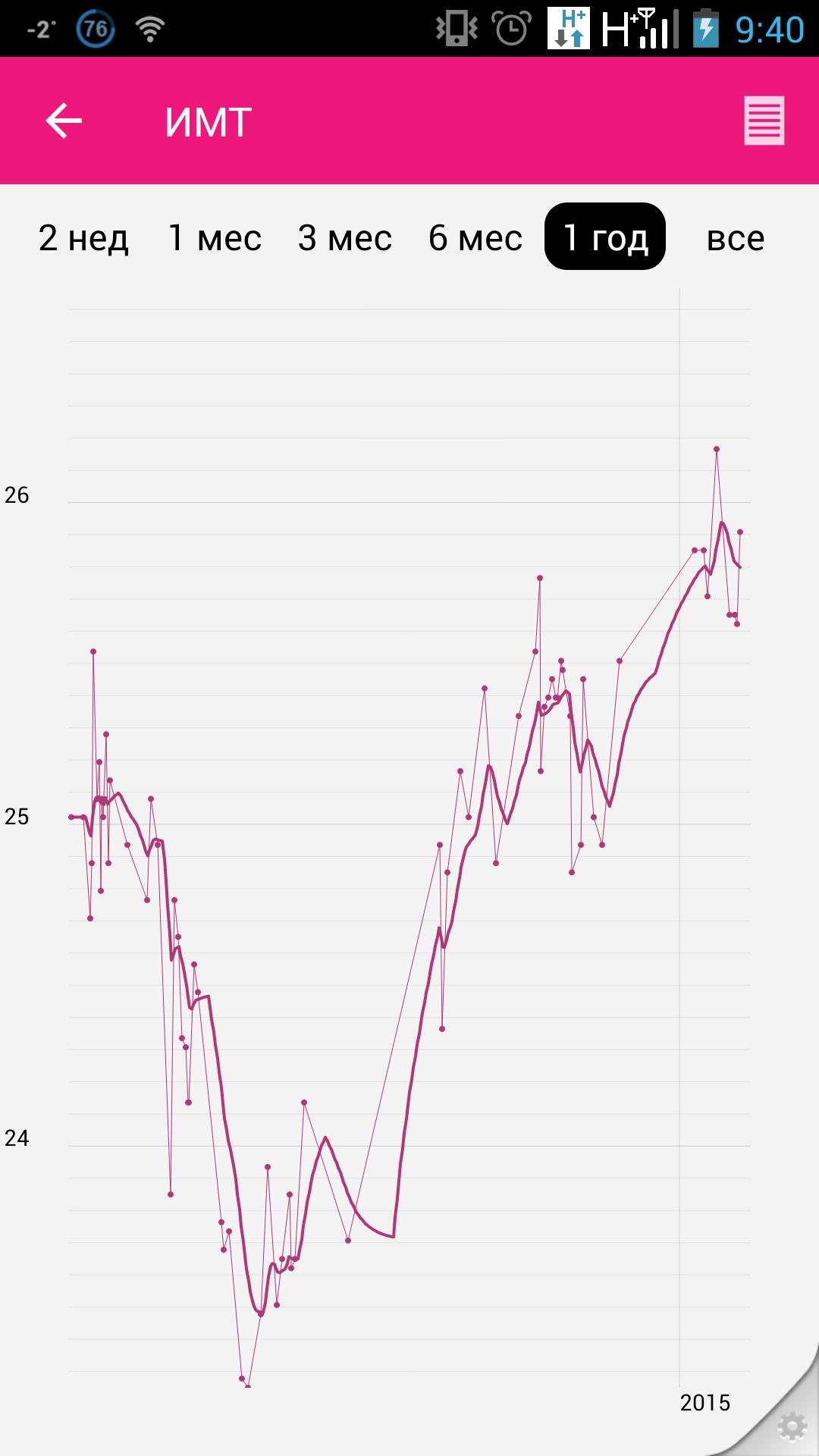 График изменения индекса массы тела за год с февраля 2014 по февраль 2015