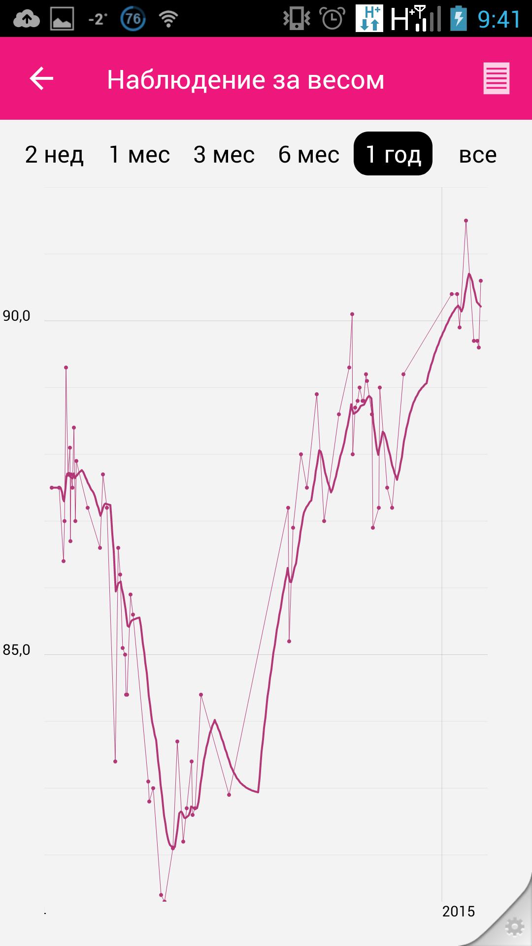 График изменения веса тела за год с февраля 2014 по февраль 2015